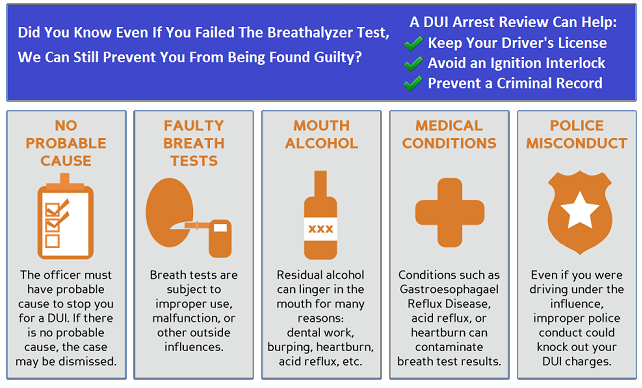 How A DUI Arrest Review Helps