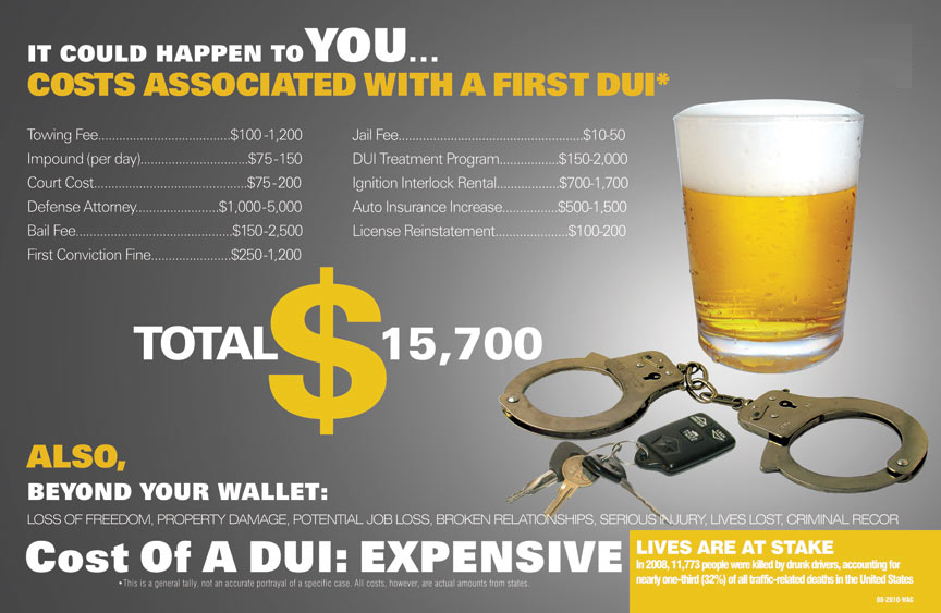 Total Cost of a DUI