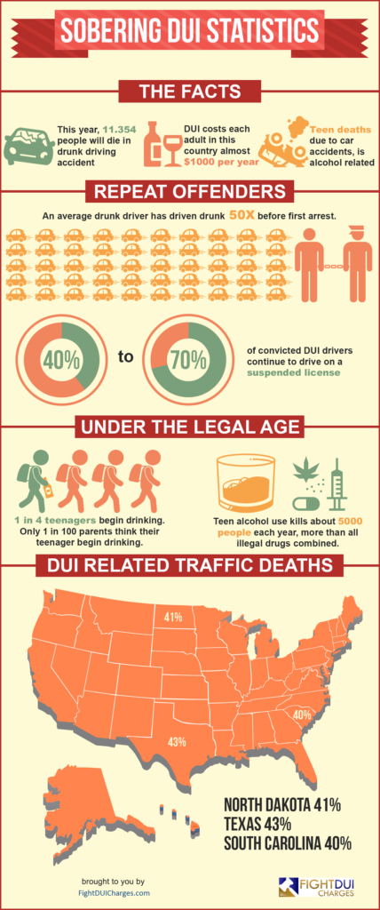 DUI Case Study - DUI Offenses