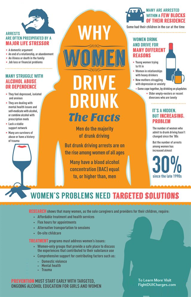 Women DUI Arrests Infographic